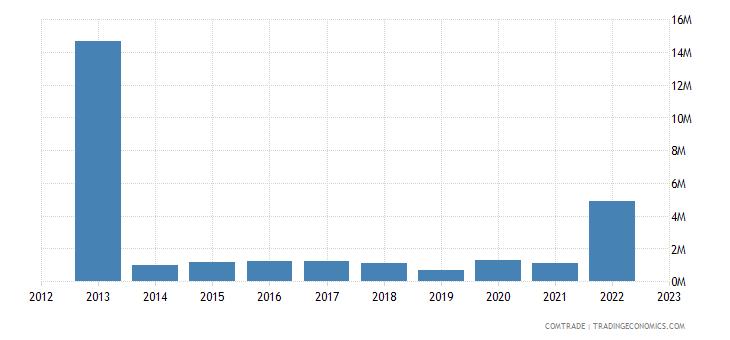 portugal imports bolivia