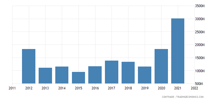portugal imports brazil