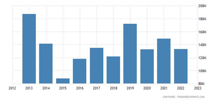 portugal imports bulgaria
