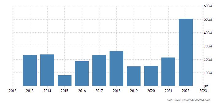 portugal imports canada