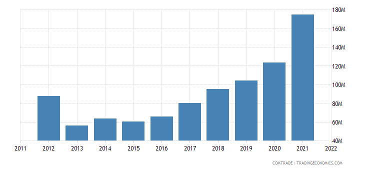 portugal imports china plastics