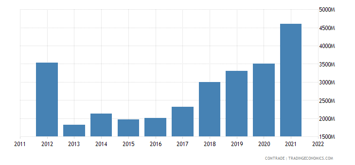 portugal imports china