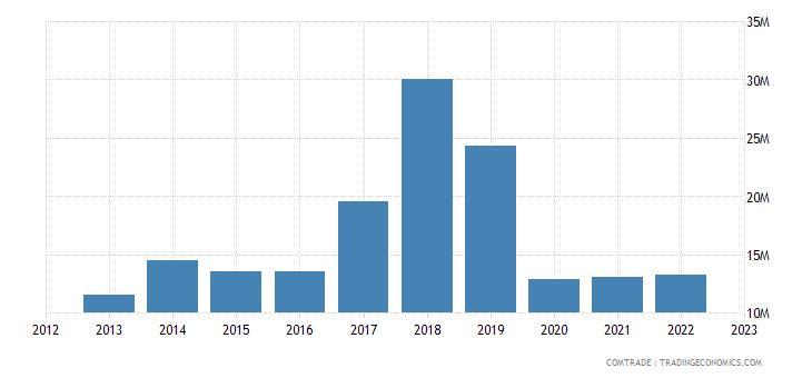 portugal imports czech republic miscellaneous articles base metal