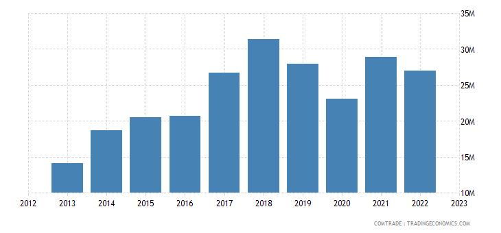 portugal imports czech republic rubbers