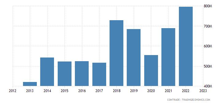 portugal imports czech republic