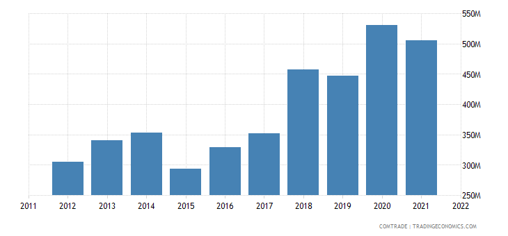 portugal imports denmark