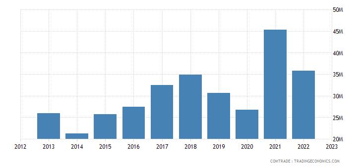 portugal imports estonia