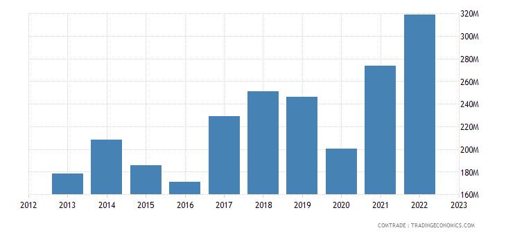 portugal imports finland