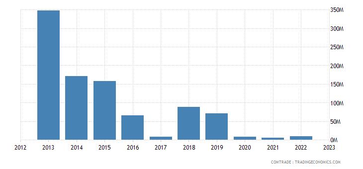 portugal imports ghana