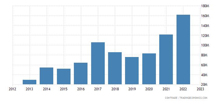 portugal imports india iron steel