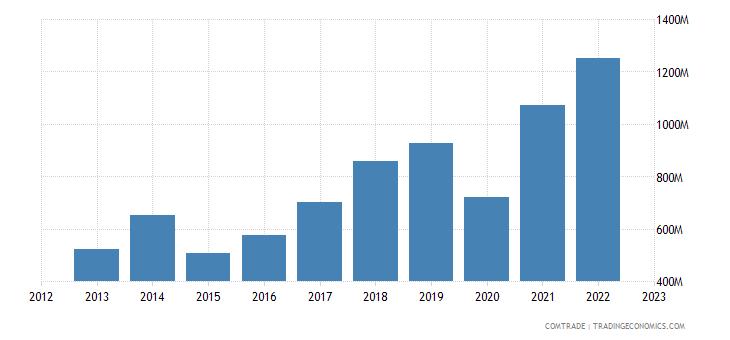 portugal imports india
