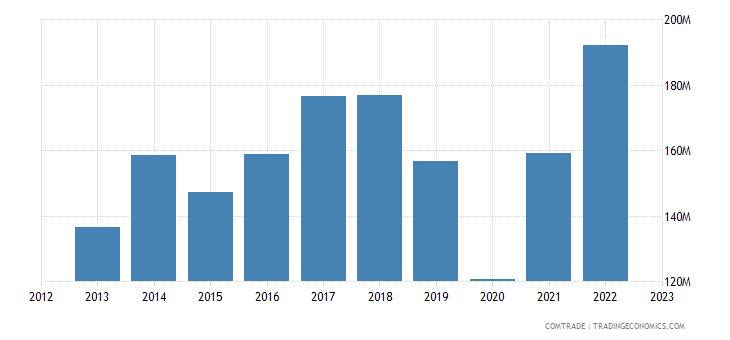 portugal imports indonesia