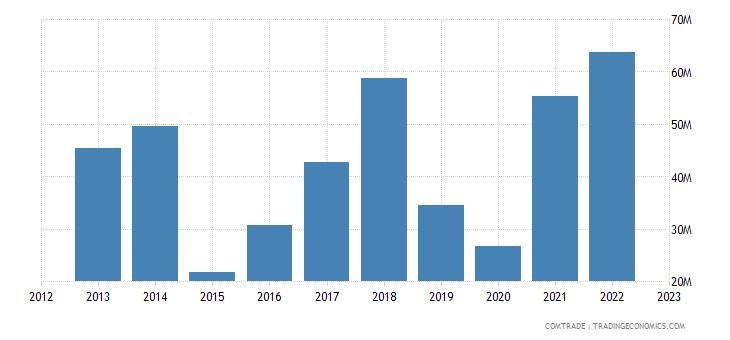 portugal imports ireland iron steel