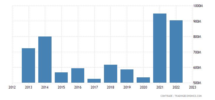 portugal imports ireland