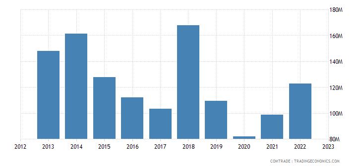 portugal imports israel