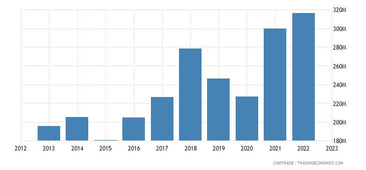 portugal imports italy plastics