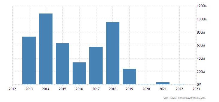 portugal imports kazakhstan