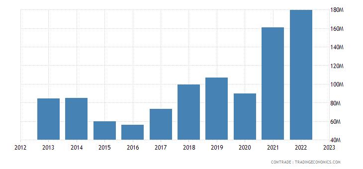 portugal imports malaysia