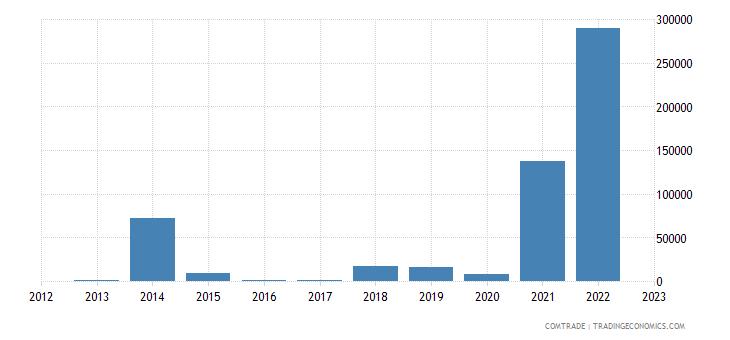 portugal imports mongolia