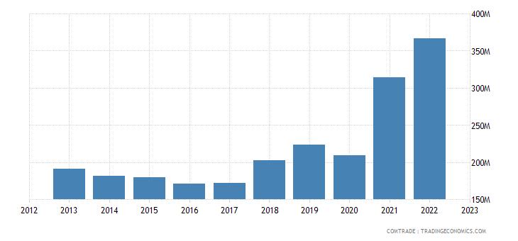 portugal imports morocco