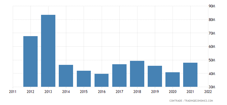 portugal imports mozambique