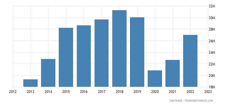 portugal imports namibia
