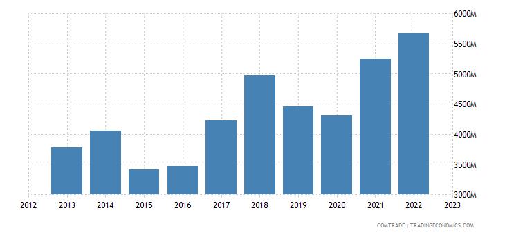 portugal imports netherlands