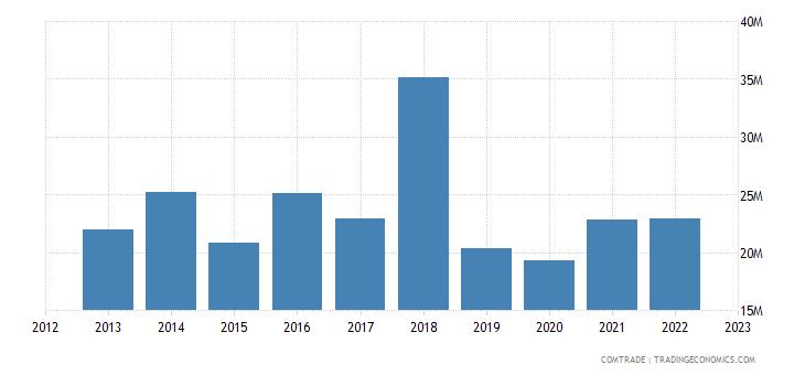 portugal imports new zealand