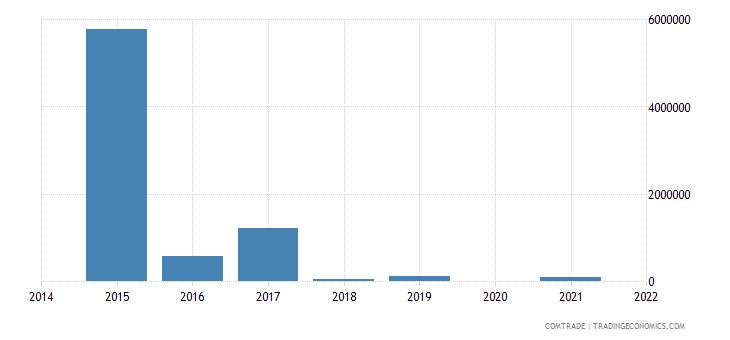 portugal imports nigeria lead