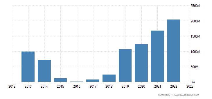 portugal imports nigeria