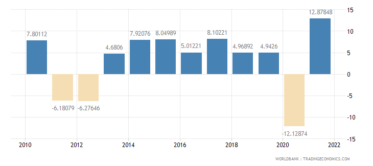 portugal imports of goods and services annual percent growth wb data