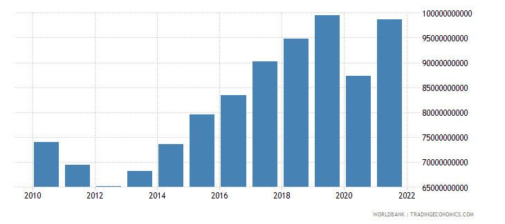 portugal imports of goods and services constant 2000 us dollar wb data