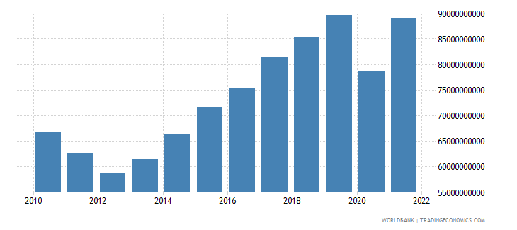 portugal imports of goods and services constant lcu wb data