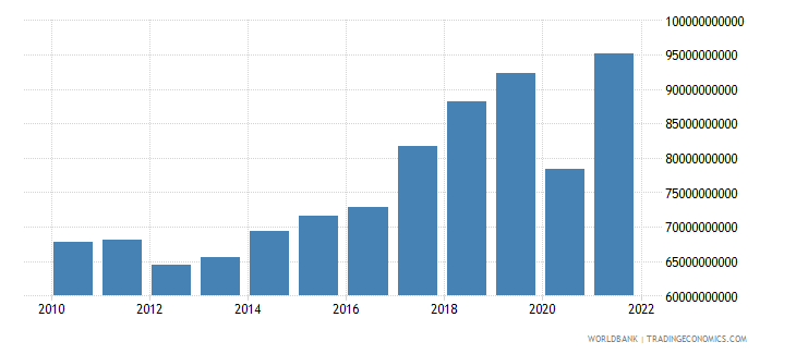 portugal imports of goods and services current lcu wb data