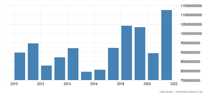 portugal imports of goods and services us dollar wb data