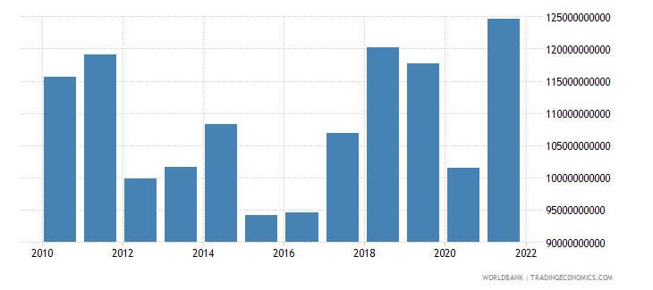 portugal imports of goods services and income bop us dollar wb data