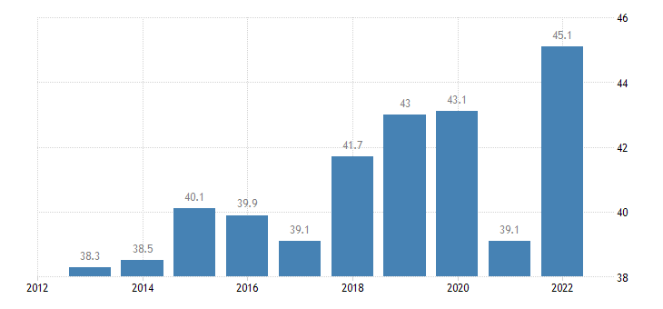 portugal imports of goods services eurostat data