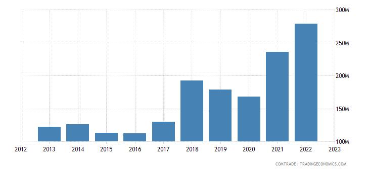 portugal imports pakistan