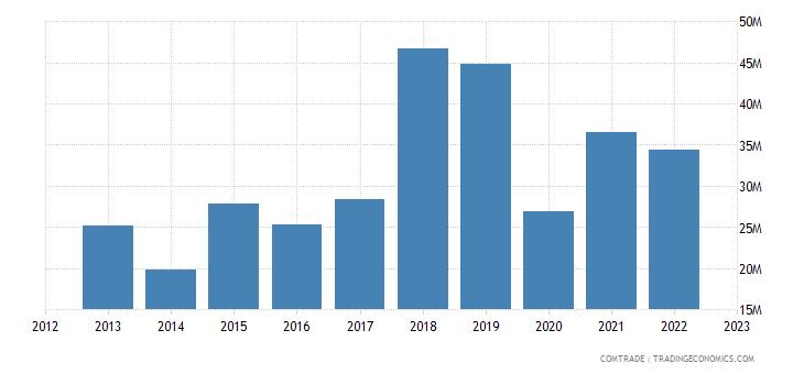portugal imports peru