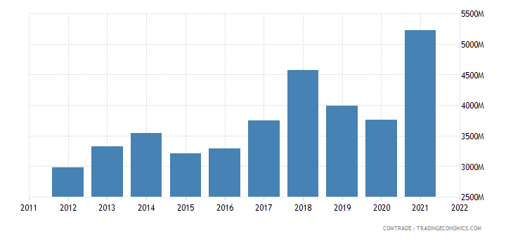 portugal imports plastics