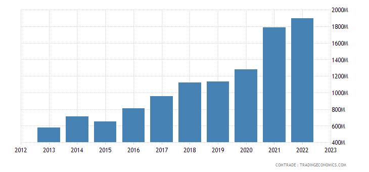 portugal imports poland