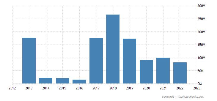 portugal imports qatar