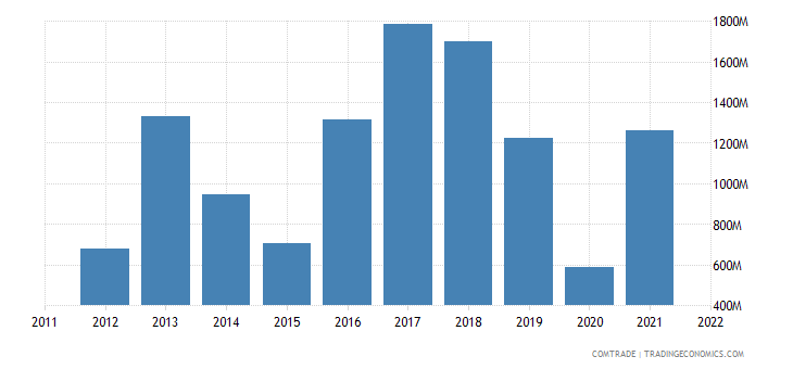 portugal imports russia