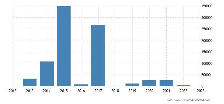 portugal imports rwanda
