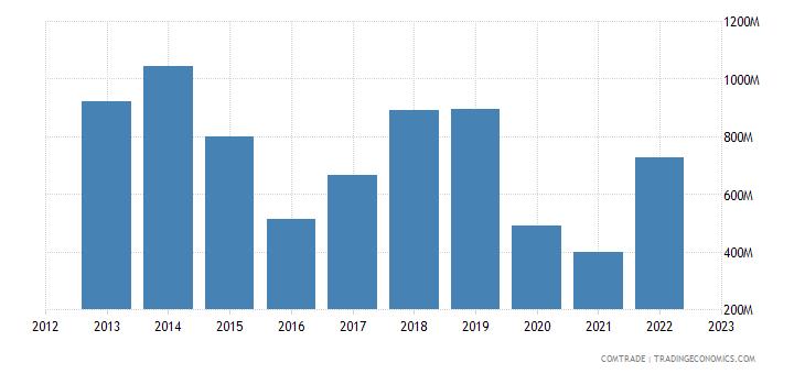 portugal imports saudi arabia