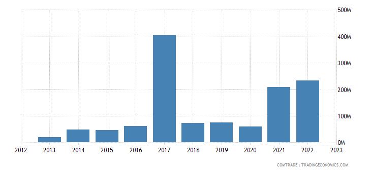 portugal imports singapore
