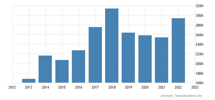 portugal imports slovakia