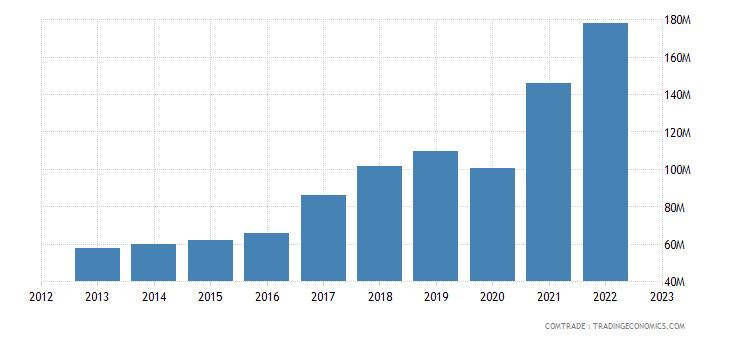 portugal imports slovenia