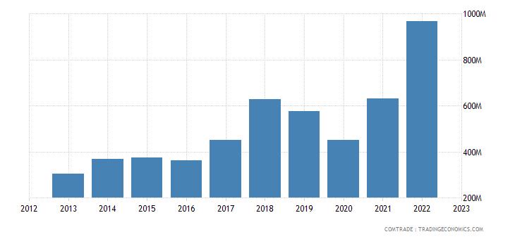 portugal imports south korea