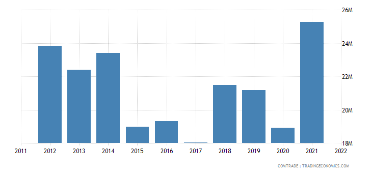 portugal imports sweden plastics